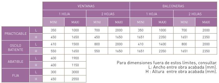 ventanas-practicables-cuadro-dimensiones